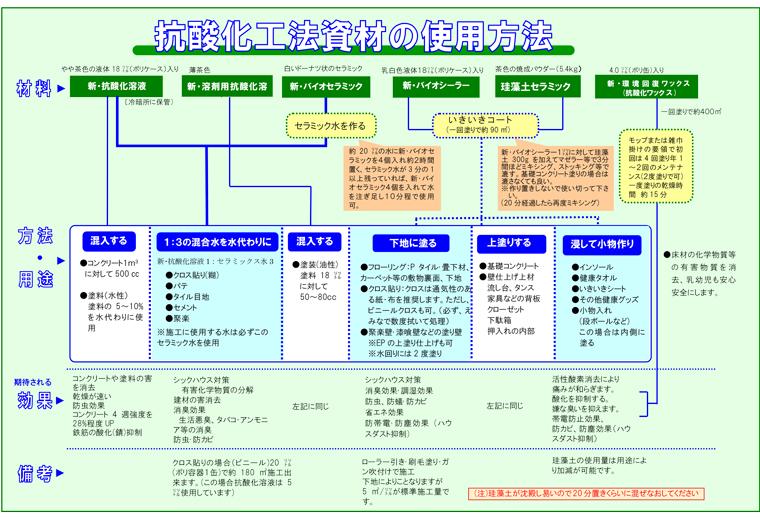抗酸化工法資材の使用方法