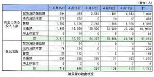 平成28年熊本地震・被災者の救出状況