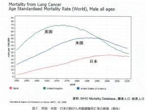 英米日の肺がん年齢調整死亡率の推移