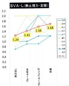 SVA(Static Visual Acuity)・静止視力・左眼