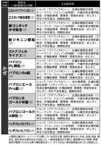 市販薬「命に関わる副作用」実名リスト29①