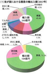 我が国における種苗の輸出入額( 2017 年)