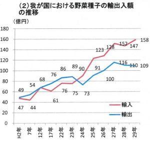 我が国における野菜種子の輸出入額の推移