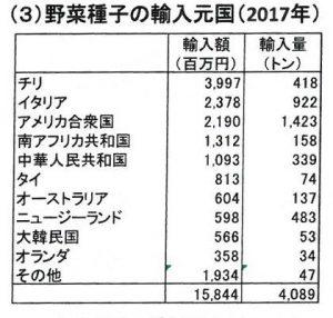 野菜種子の輸入元国( 2017 年)