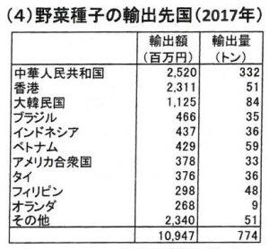 野菜種子の輸出先国( 2017 年)