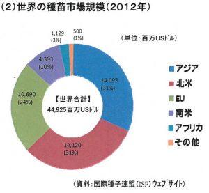 世界の種子市場規模( 2012 年)