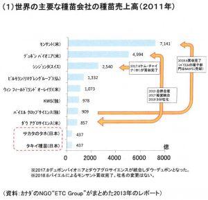 世界の主要な種苗会社の種苗売上高( 2011 年)