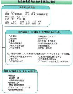 食品安全委員会の構成②