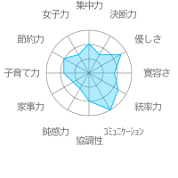"""""""佐々田共一""""のチャート"""