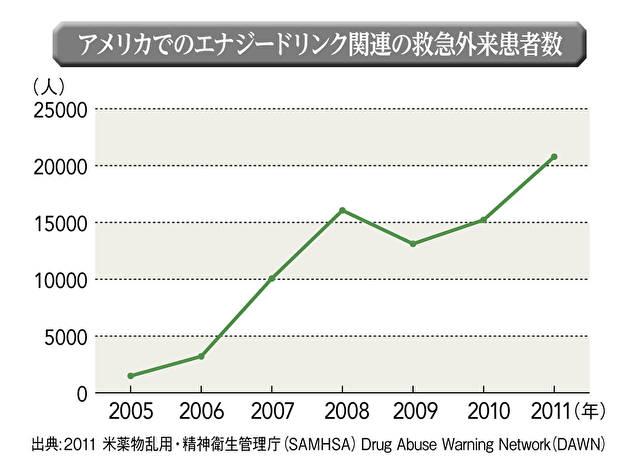 薬物乱用・精神衛生管理庁(SAMHSA)