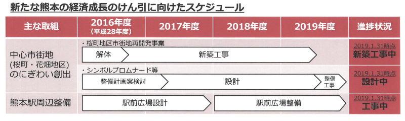 新たな熊本の経済成長のけん引に向けたスケジュール