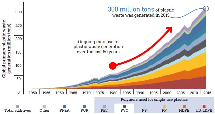 世界の一次プラスチック廃棄物発生量1950〜2015年