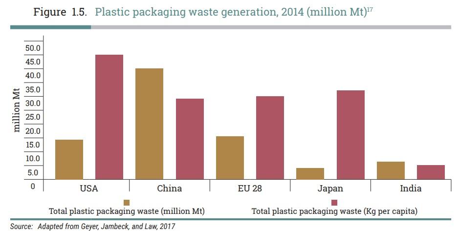 プラスチック包装廃棄物発生量2014