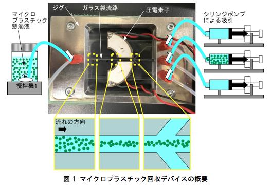超音波によるマイクロプラスチック濃縮回収法