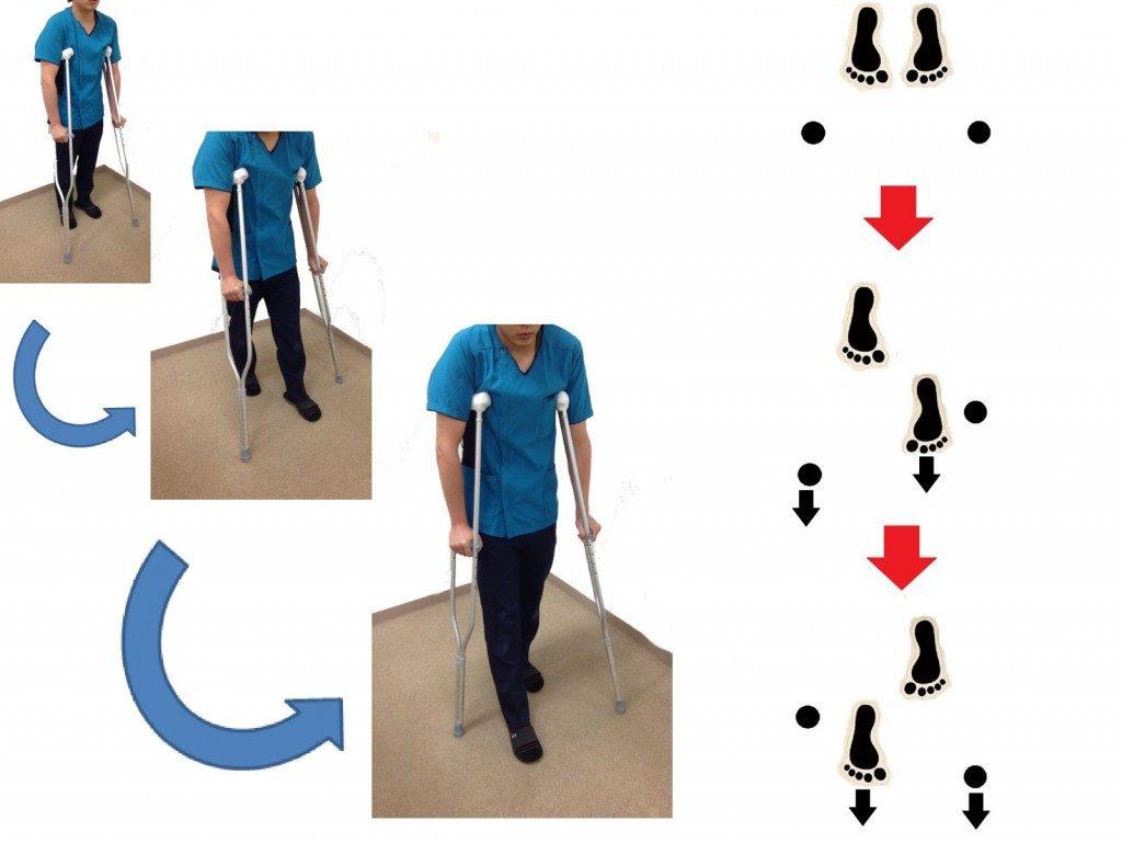 松葉杖での歩行法