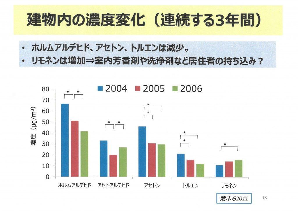 建物内の濃度変化(連続する3年間)