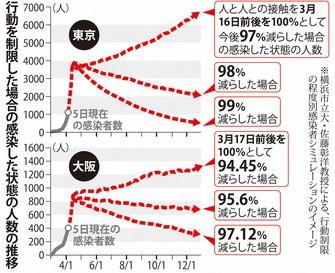 東京・大阪の行動制限によるシミュレーション