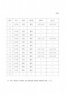 東京都の死亡報告例