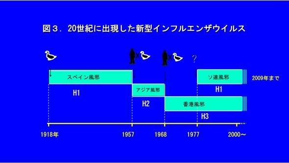 20世紀に出現したインフルエンザウィルス