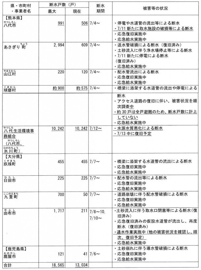 断水状況(厚生労働省情報: 7 月 13 日 6 時 00 分時点)