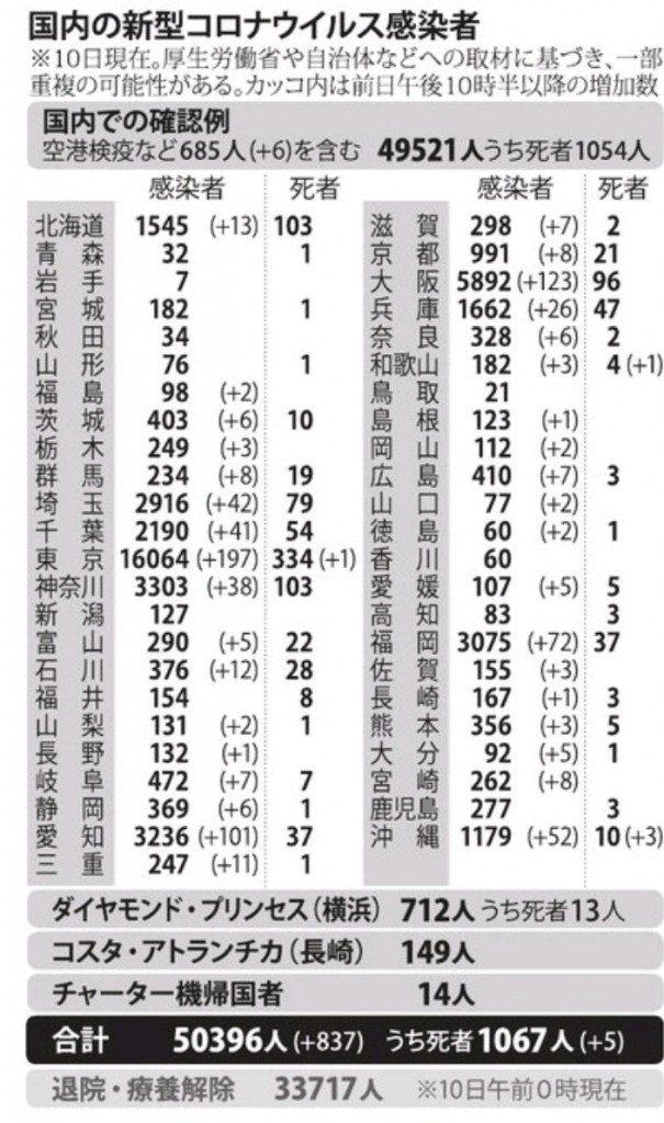 国内の新型コロナウィルス感染者数 ※8月10日現在