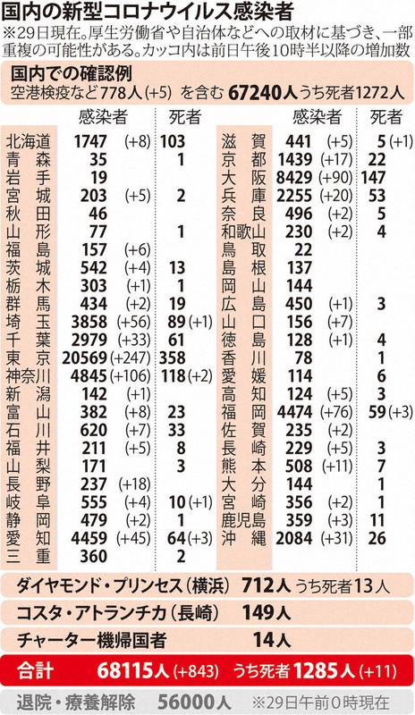 国内の新型コロナウィルス感染者数 ※8月29日現在