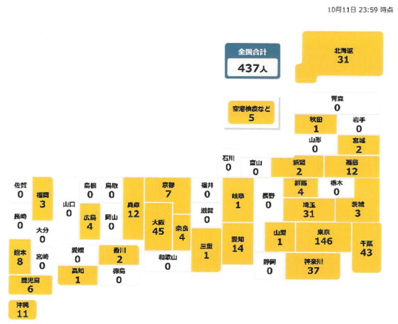 国内の新型コロナウィルス新規感染者数 ※10月11日現在