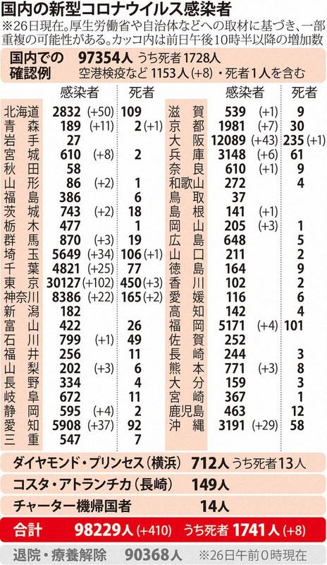 国内の新型コロナウィルス感染者数 ※10月206日現在