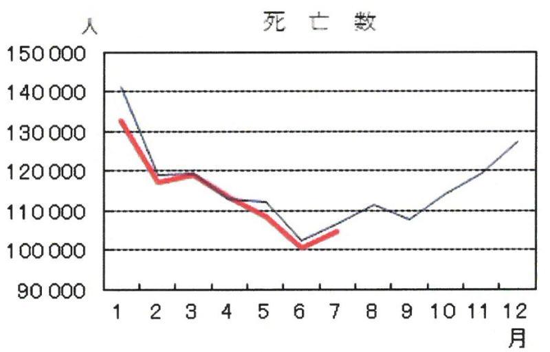 死亡数2020-7月