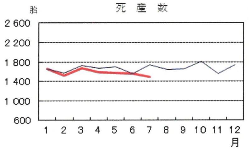 死産数2020-7月