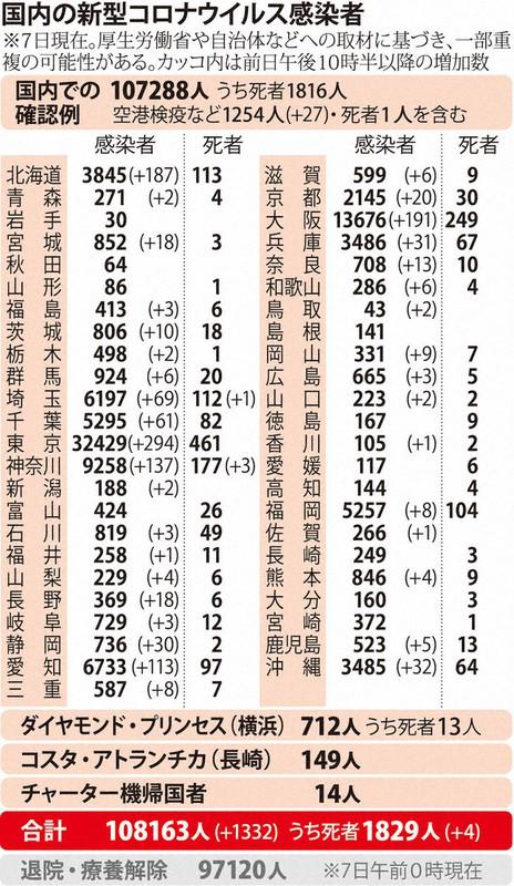 国内の新型コロナウィルス感染者数 ※11月7日現在