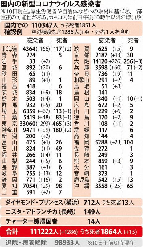 国内の新型コロナウィルス感染者数 ※11月10日現在