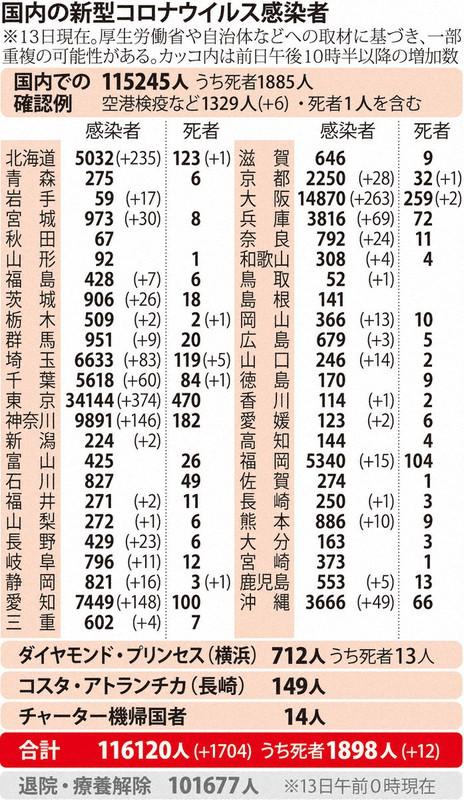 国内の新型コロナウィルス感染者数 ※11月13日現在