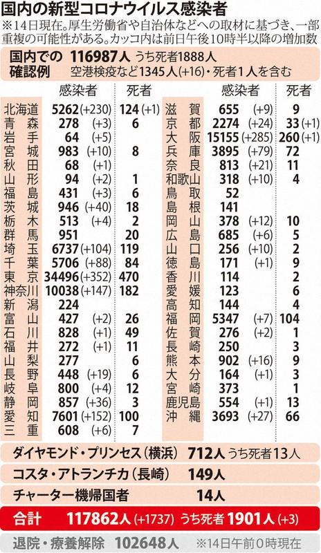 国内の新型コロナウィルス感染者数 ※11月14日現在