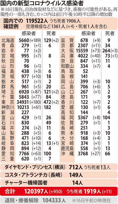 国内の新型コロナウィルス感染者数 ※11月16日現在