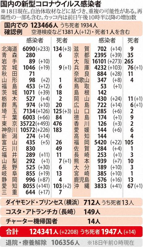 国内の新型コロナウィルス感染者数 ※11月18日現在