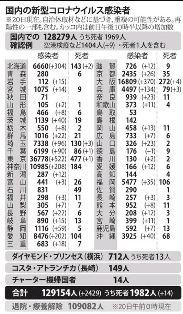 国内の新型コロナウィルス感染者数 ※11月20日現在