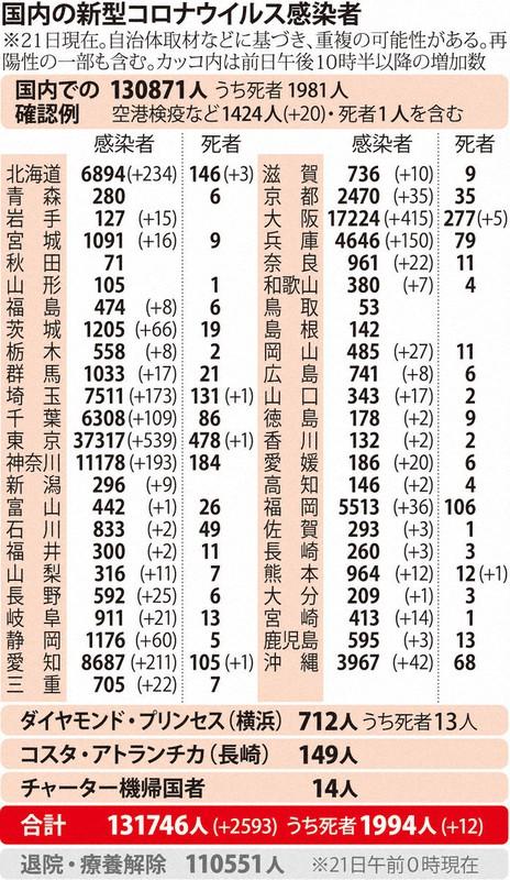 国内の新型コロナウィルス感染者数 ※11月21日現在