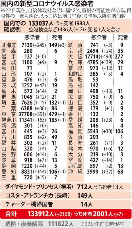 国内の新型コロナウィルス感染者数 ※11月22日現在