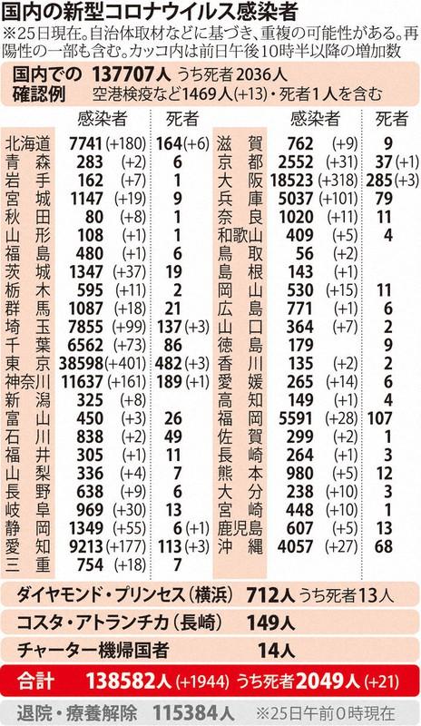 国内の新型コロナウィルス感染者数 ※11月25日現在