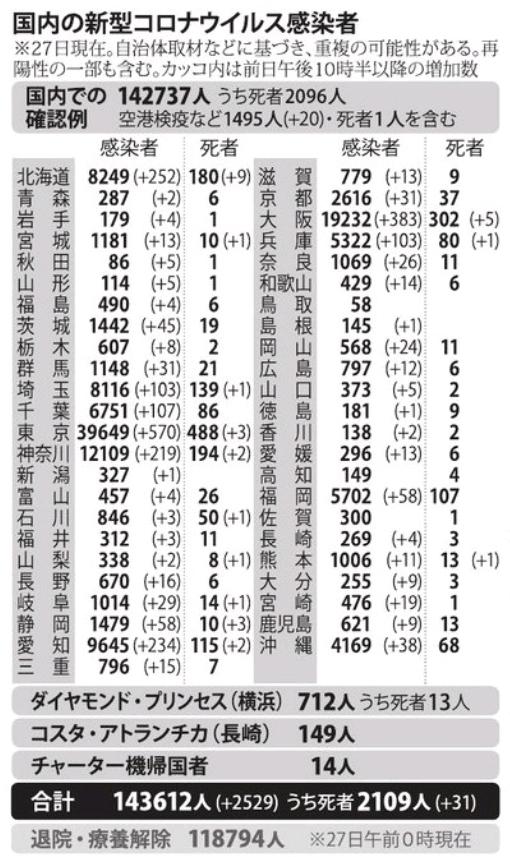 国内の新型コロナウィルス感染者数 ※11月27日現在