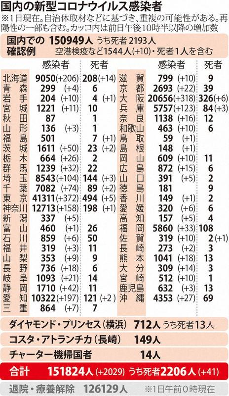 国内の新型コロナウィルス感染者数 ※12月1日現在