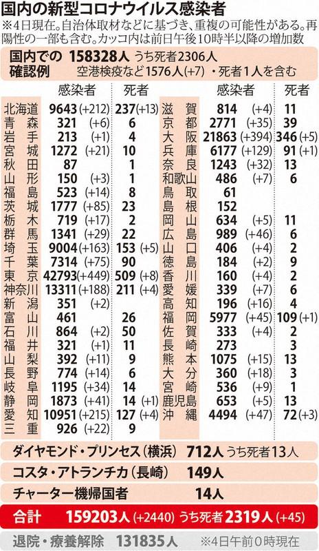 国内の新型コロナウィルス感染者数 ※12月3日現在
