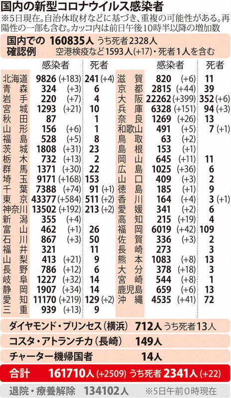 国内の新型コロナウィルス感染者数 ※12月5日現在