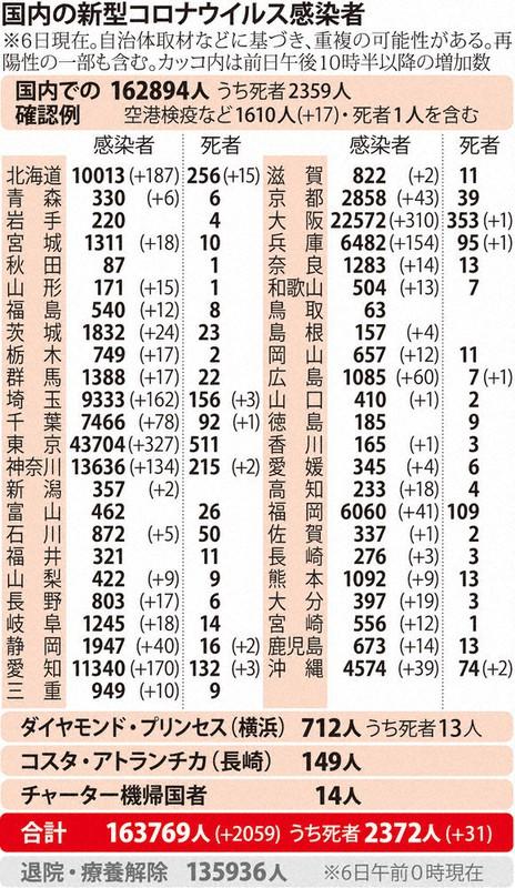 国内の新型コロナウィルス感染者数 ※12月6日現在