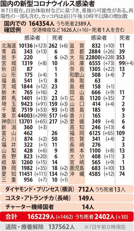 国内の新型コロナウィルス感染者数 ※12月7日現在