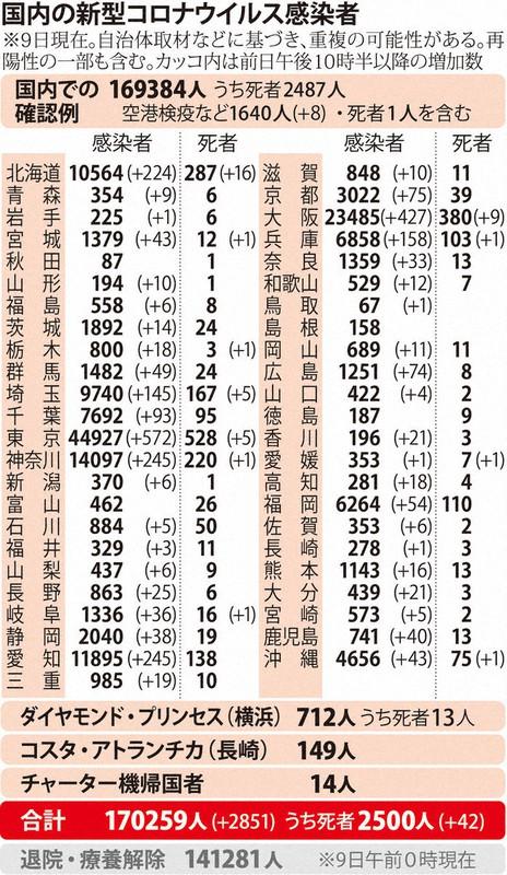 国内の新型コロナウィルス感染者数 ※12月9日現在