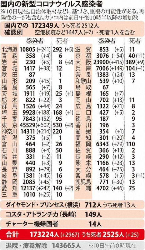 国内の新型コロナウィルス感染者数 ※12月10日現在