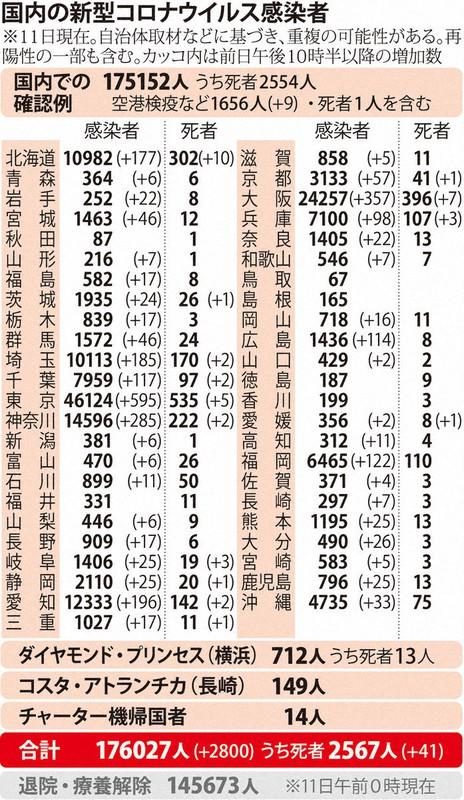 国内の新型コロナウィルス感染者数 ※12月11日現在