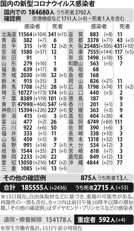 国内の新型コロナウィルス感染者数 ※12月15日現在
